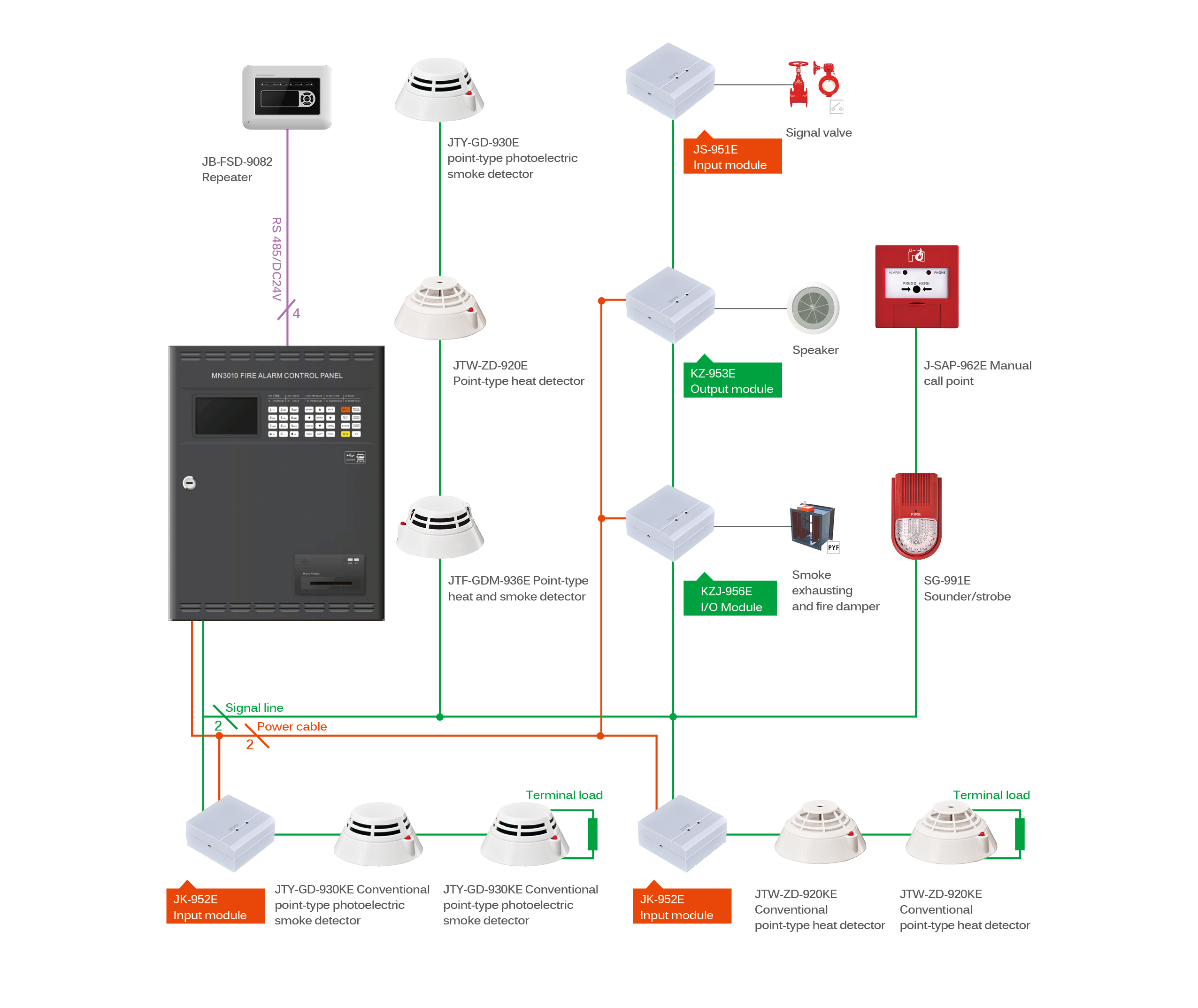 Fire Alarm System Diagram Catalogue Just Another Wiring Blog Commercial Diagrams Rh Sanjiang Security Com Schematic